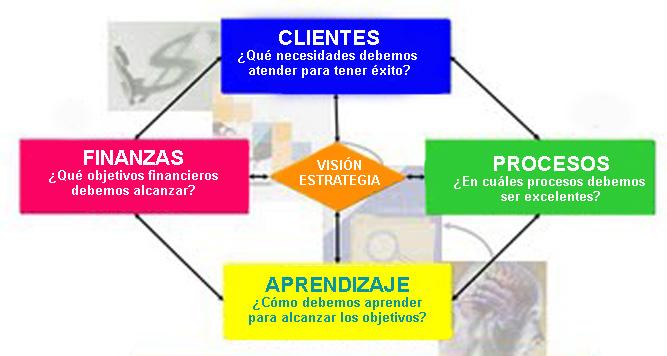 Cuadro De Mando Integral O Balance Scorecard
