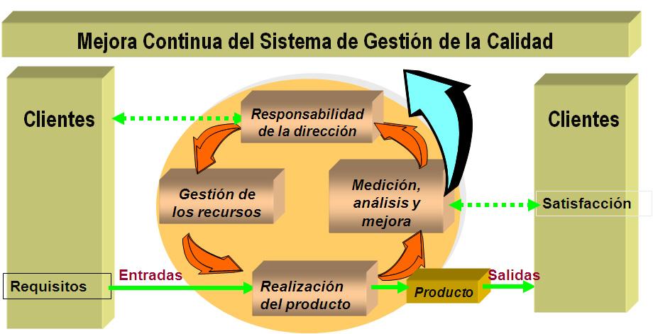 external image Sistema-gestion-calidad.jpg