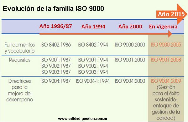 NUEVA ISO 9001 2015 - LA EVOLUCION