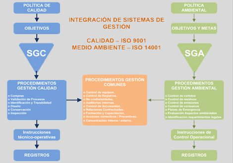 Sistema integrado gestion 9001 14001